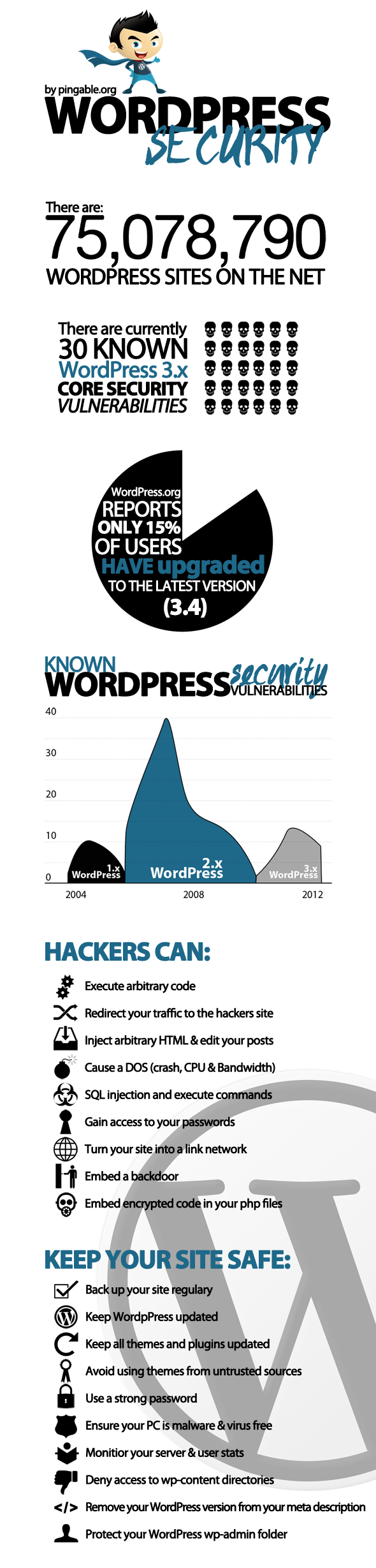 Free WordPress security infographic small